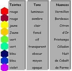 Tous les termes de couleur sont polysémiques: Le ton : désigne la modification d'une couleur dans sa valeur : clair, foncé, sombre, obscur, moyen, vif, opaque, transparent...La teinte : désigne ce qu'est la couleur :  rouge, orangé, jaune, vert...La nuance : est chacun des degrés d'une même couleur, il en existe des milliers : (rouge) Vermillon, Cerise, Sang de bœuf, Carmin...