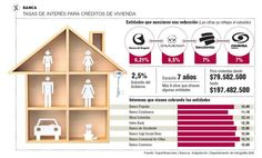 Tasa de Interés para Crédito de Vivienda #Financiero