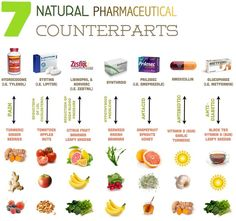 Let food be thy medicine and medicine be thy food'... LITERALLY! Take a peek at some ALTERNATIVES to pharmaceuticals!