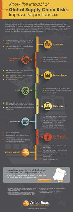 [Infographic] Is Your Global Supply Chain at Risk?