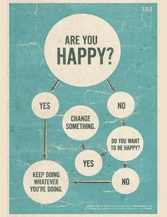 aquaprofunda: Still love this. [Flow chart: Are you happy? -> Yes -> Keep doing whatever you're doing. Are you happy? -> No -> Do you want to be happy? -> Yes -> Change something. Are you. The Words, Quotes To Live By, Me Quotes, Happy Quotes, Wisdom Quotes, Funny Quotes, Yoga Quotes, Change Quotes, Girl Quotes