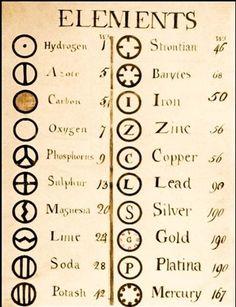 таблица элементов дальтона