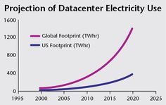 total energy consumption data centers - Google Search