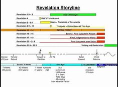Book of Revelation Timeline Chart Revelation Bible Study, Revelations End Times, Bible End Times, Jesus Faith, The Covenant, Bible Quotes, Timeline, Victorious