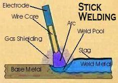 Welders Universe - Stick Electrode & Filler Rod Guide - Welding Consumables