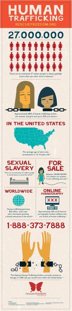 Rescue:Freedom Human Trafficking Infographic