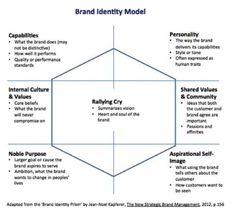 Brand Identity Model from Helene Finidori 6a00d83451b74a69e20176174106c6970c-pi.jpg (489×449)