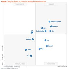 Gartner magic quadrant for treasury and trading core systems published in november 2011