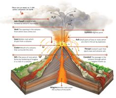 Volcano layers and facts composite volcano diagram school weeks 16 17 kinds and parts of volcanoes ccuart Image collections