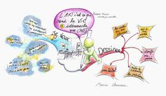 Mind Map Art, Mind Maps, Good Sentences, La Formation, Teaching French, Draw Your, Mindfulness, Concept, Drawings