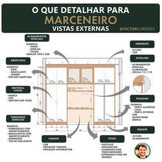 Home Renovation, Floor Plans, Diagram, How To Plan, Interior Design, Architecture, Instagram, House, Arquitetura
