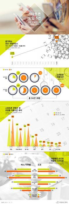 스마트폰, 하루 이용시간 '평균 3시간'…50대도 평균 2시간 [인포그래픽] #Smartphone / #Infographic ⓒ 비주얼다이브 무단 복사·전재·재배포 금지