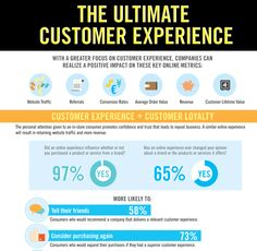 The Ultimate Customer Experience (Infographic): of respondents say an online experience influenced whether they would buy a product or service from a brand. Customer Lifetime Value, Customer Experience, Customer Service Strategy, Organizational Design, Customer Journey Mapping, Job Posting, Competitor Analysis, Sample Resume, Base