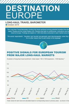 Despite prolonged trade tensions and a weakening global economy, travellers from Brazil, China, India and Russia are positive about visiting Europe before the end of 2019 Brussels, 15 Octob. Golden Week, Negative Attitude, Germany And Italy, Major Holidays, Cultural Events, Positive Outlook, European Destination, Natural Scenery, Long Haul