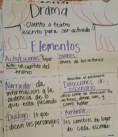 Drama genre anchor chart in spanish