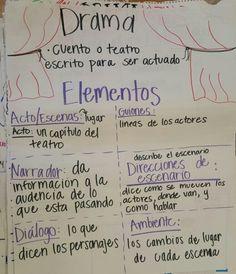 Drama genre anchor chart in spanish
