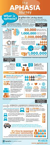 Aphasia Awareness Month--fantastic infographic to raise awareness for aphasia!