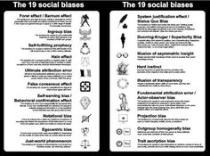 """This is a slide from the very fascinating field guide to """"Cognitive Biases – A Visual Study Guide by the Royal Society of Account Planning. English Speech, Logical Fallacies, Halo Effect, Cognitive Bias, Behavioral Economics, Self Fulfilling Prophecy, Behaviour Management, Teaching Strategies, Teaching Ideas"""