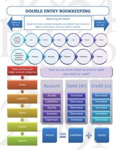 The basics of double entry bookkeeping. You are doing this if you are using accounting software whether you are aware of it or not. Get a better understanding of how your software works.