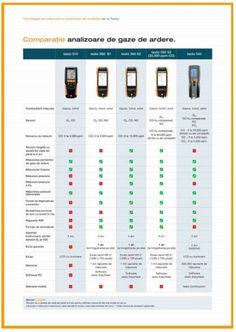 Analiza gazelor de ardere cu Testo: profesională și fiabilă | InstalNews.ro Bar Chart, Diagram, Technology, Tech, Bar Graphs, Tecnologia
