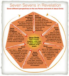 Revelation is not sequential history, but a seven-fold revelation of Jesus Christ who has always been at work through history to do His Father's will and establish his Father's kingdom.