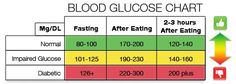 Blood sugar levels according to your current health state.
