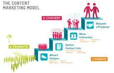 Strategic Content marketing