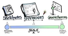 What's the difference between Sketchnotes, Graphic Notes, and Graphic Recording? What about Graphic Facilitation?
