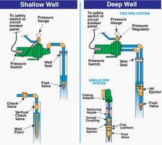 Wells, Sump Pumps and Septic Sewage Systems - Ejector Jet stuck in well - Hello all, First time poster. My problem: We have an old farmhouse with a 3 in well, about deep Water has been good