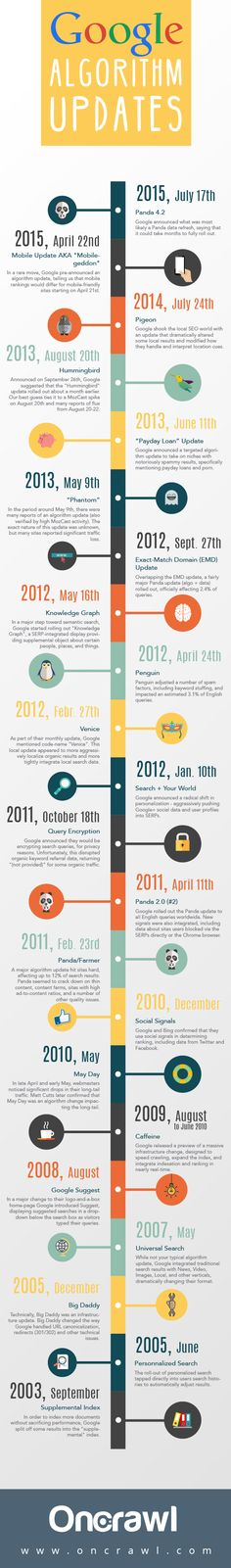 #Infographic timeline of #Google algorithm updates over the years.