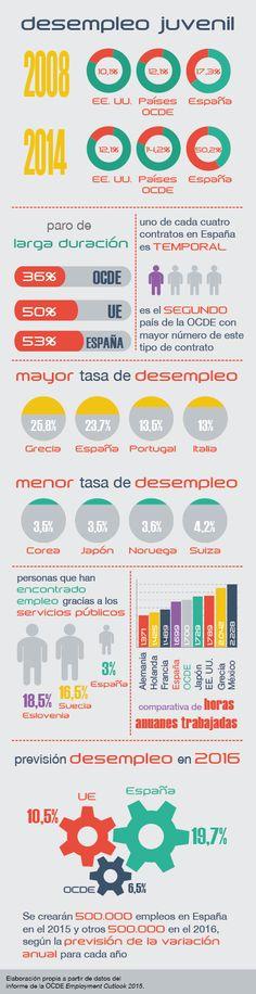 Desempleo juvenil #infografia