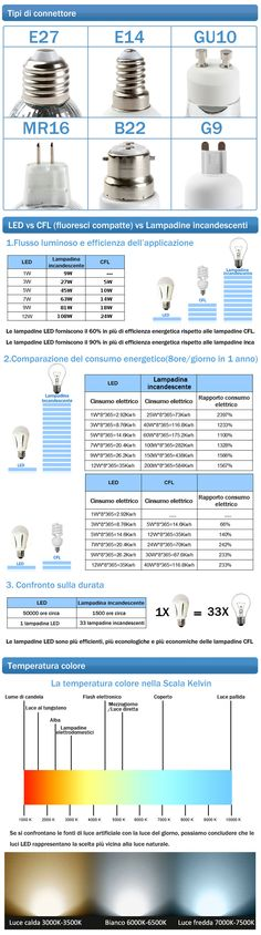 Illuminazione LED Lampadine LED Lampadine LED E27 LED E27 Bulbo Classic LAMPADINA LED E27 12W BIANCO CALDO | Tecno-e.shop Electrical Wiring, Electrical Engineering, Interior Lighting, Lighting Design, Tips & Tricks, Alternative Energy, Electronics Projects, Home Automation, Computer