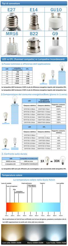 Illuminazione LED Lampadine LED Lampadine LED E27 LED E27 Bulbo Classic LAMPADINA LED E27 12W BIANCO CALDO | Tecno-e.shop