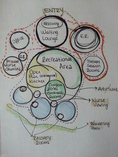 Psychiatric center bubble diagram-serrauludag – Famous Last Words Model Architecture, Perspective Architecture, Collage Architecture, Site Analysis Architecture, Architecture Design Concept, Tropical Architecture, Origami Architecture, Islamic Architecture, Game Design