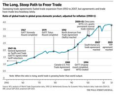 Greg Ip's Capital Account: You down with TPP? You should be http://on.wsj.com/1KqT827