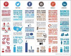 #KatieSheaDesign ♡❤ ❥▶  11 @Pinterest Myths Debunked #SocialMedia