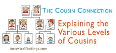 """Have you ever wondered what a 2nd cousin three times removed is? What does """"removed"""" even mean in genealogy? Here's how to figure out your cousin relationships... http://www.ancestralfindings.com/cousin-connection-explaining-various-levels-cousins/"""
