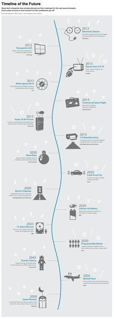 Timeline of the Future Some tech companies have already planned out their roadmaps for the next several decades. Heres what we have to look forward to if their predictions pay off. By Andrew Bergmann, Stacy Cowley, Julianne Pepitone, David Goldman #infographics