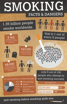 Risks of tobacco