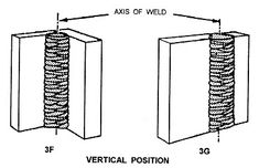 The four basic welding positions and information on pipe welding.  sc 1 st  Pinterest & The four basic welding positions and information on pipe welding ...