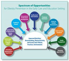 Latino Health ECE breastfeeding physical activity policy intervention