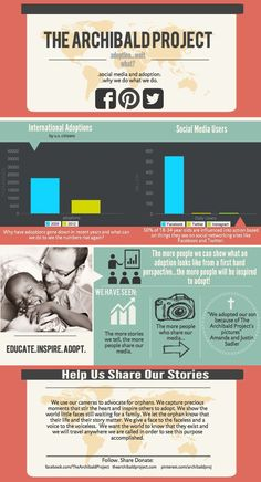 On Adoption & Social Media: archibald project info // #adoption - I WANT TO DO THIS!!!! Yes yes yes!!