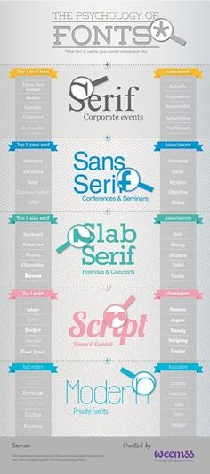 Psychology infographic and charts font psychology in branding posted by Doodledog advertising. Infographic Description font psychology in branding Graphisches Design, Graphic Design Tips, Graphic Design Typography, Graphic Design Inspiration, Logo Design, Design Elements, Design Web Page, Geometric Graphic, Japanese Typography
