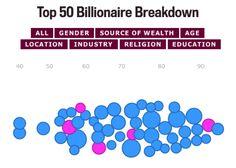 Top 50 Billionaire Breakdown
