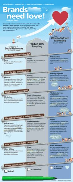 """""""Brands Need Love"""" (From a fan to brand advocate) #infographic"""