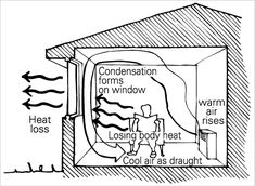 PASSIVE SOLAR HEATING A cross-section of a living room shows the effects of convection within the home. Warm air rises from heating units, circulating towards the window, where heat is lost. Condensation forms on the window and cool air falls from the windowed area as a draught. Body heat is also lost within the room in a similar fashion.