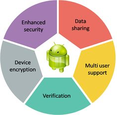 Android has gained a reputation of being one of the most reliable and inexpensive mobile operating systems for users as well as the developers. As time passed, the platform has also received number of new functions and features that can be successfully implemented in enterprise solutions. Applications, Mobile Application, App Development, Android, Platform, Number, Wedge