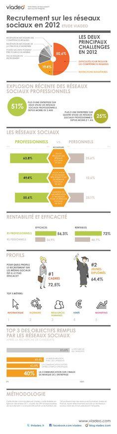 Recrutement et Médias sociaux - Etat des lieux 2012