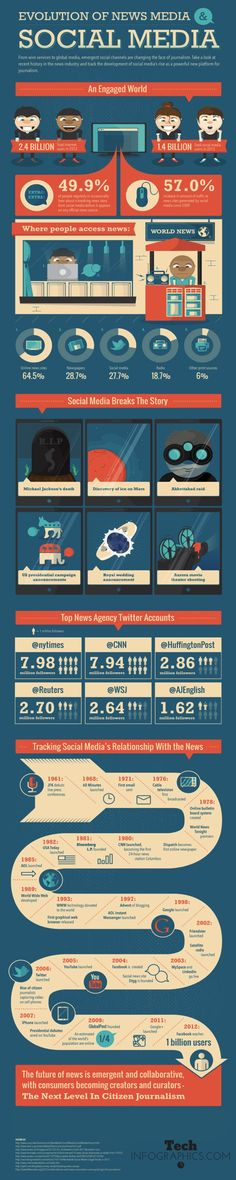 Infographic - Evolution of Social Media and World News