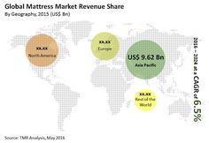 The global mattress market features a moderate level of consolidation, with the top three companies accounting for more than half of the overall market in 2015, observes a recent report by TMR. Sealy Corporation, Simmons Bedding Company LLC, and Serta, Inc., the leading three vendors in the global mattress market, thus command a prominent position in the market and are the key determinants of the market's overall development.